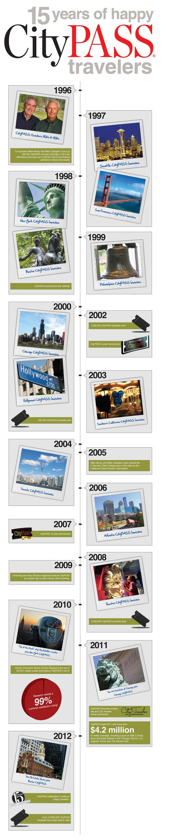 15 Years of Happy CityPASS Travelers Timeline
