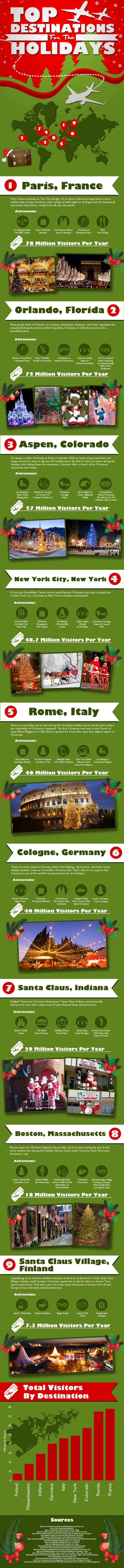 Top Destinations for the Holidays